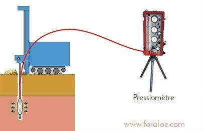 schéma_pressio_etudedesol_foraloc