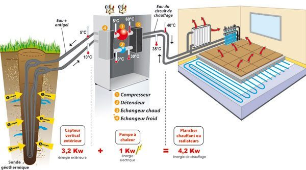 geothermie_schema_foraloc