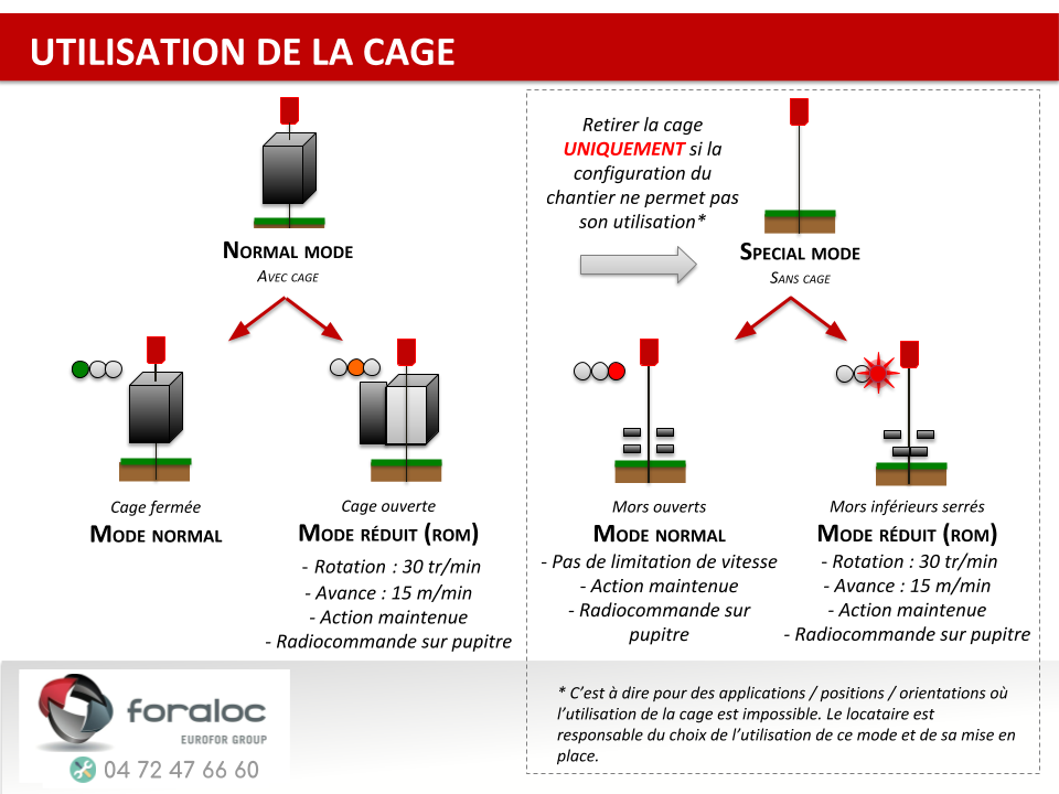 Cage foreuse micropieux